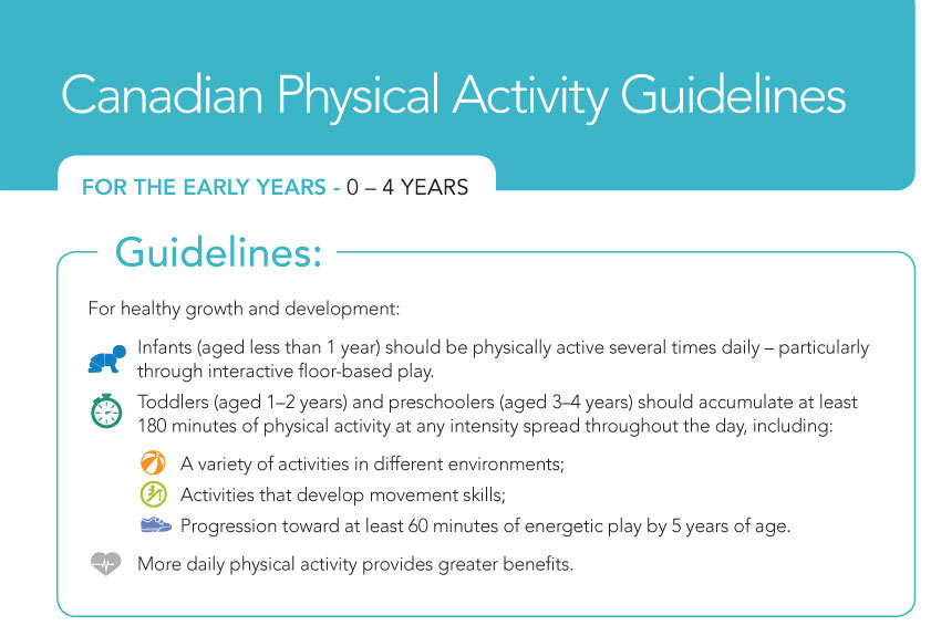 Canadian Physical Activity Guidelines graphic