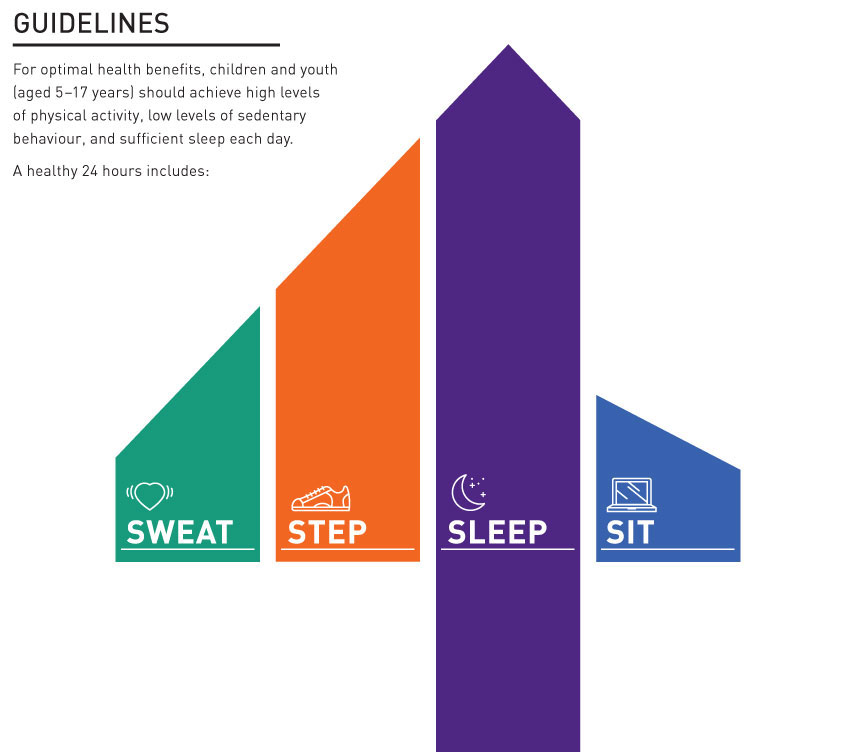 Canadian 24 Hour Movement Guidelines